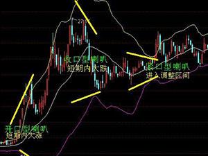 股票中boll线是什么意思 布林线如何看大涨
