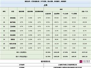 2018年上海社保缴费基数 看看你要交多少钱