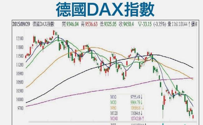 德国DAX指数